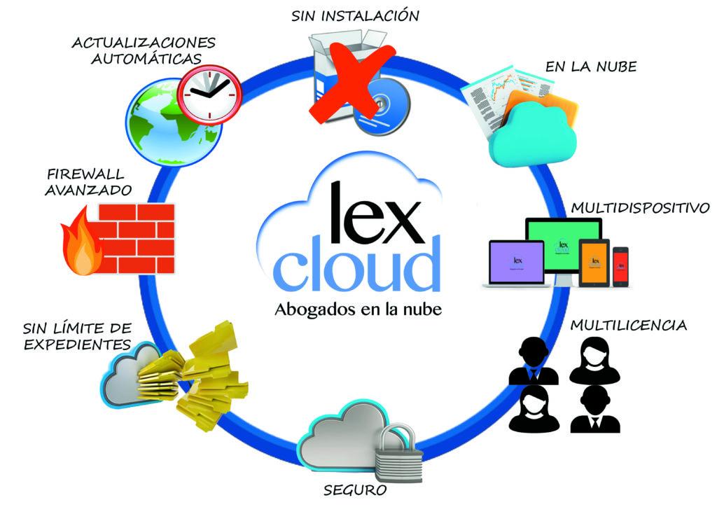 ventajas-lexcloud-recuperado2